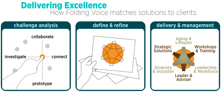Services Information Graphic: Delivering Excellence