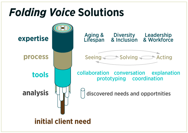 Information Graphic: Folding Voice Solutions
