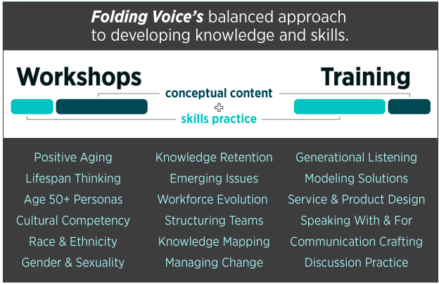 Information graphic: Folding Voice workshops and training.